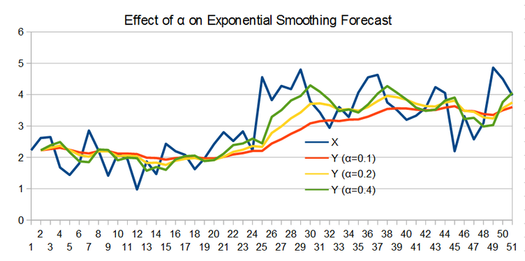 Forecasting - Exponential Smoothing - EdsCave