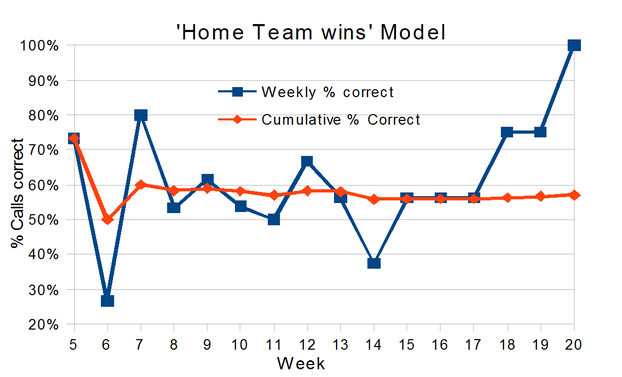 Football Forecasting - Home Team Model - EdsCave