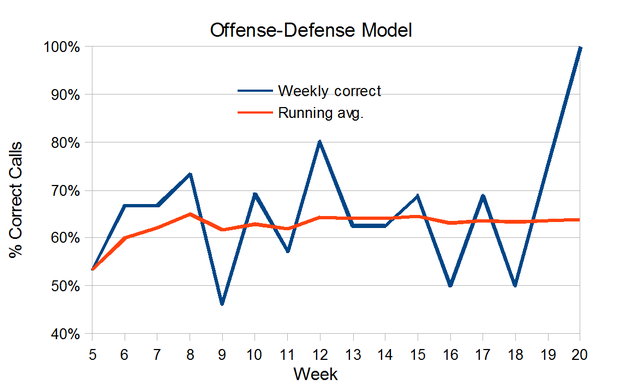 Football Forecasting - Offense/Defense Model - EdsCave
