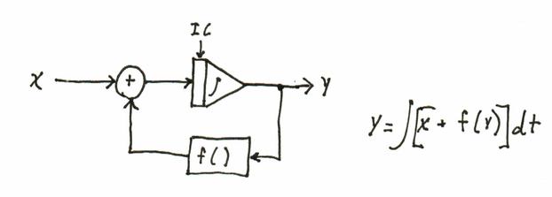 Simulation Block Diagram Notation Edscave